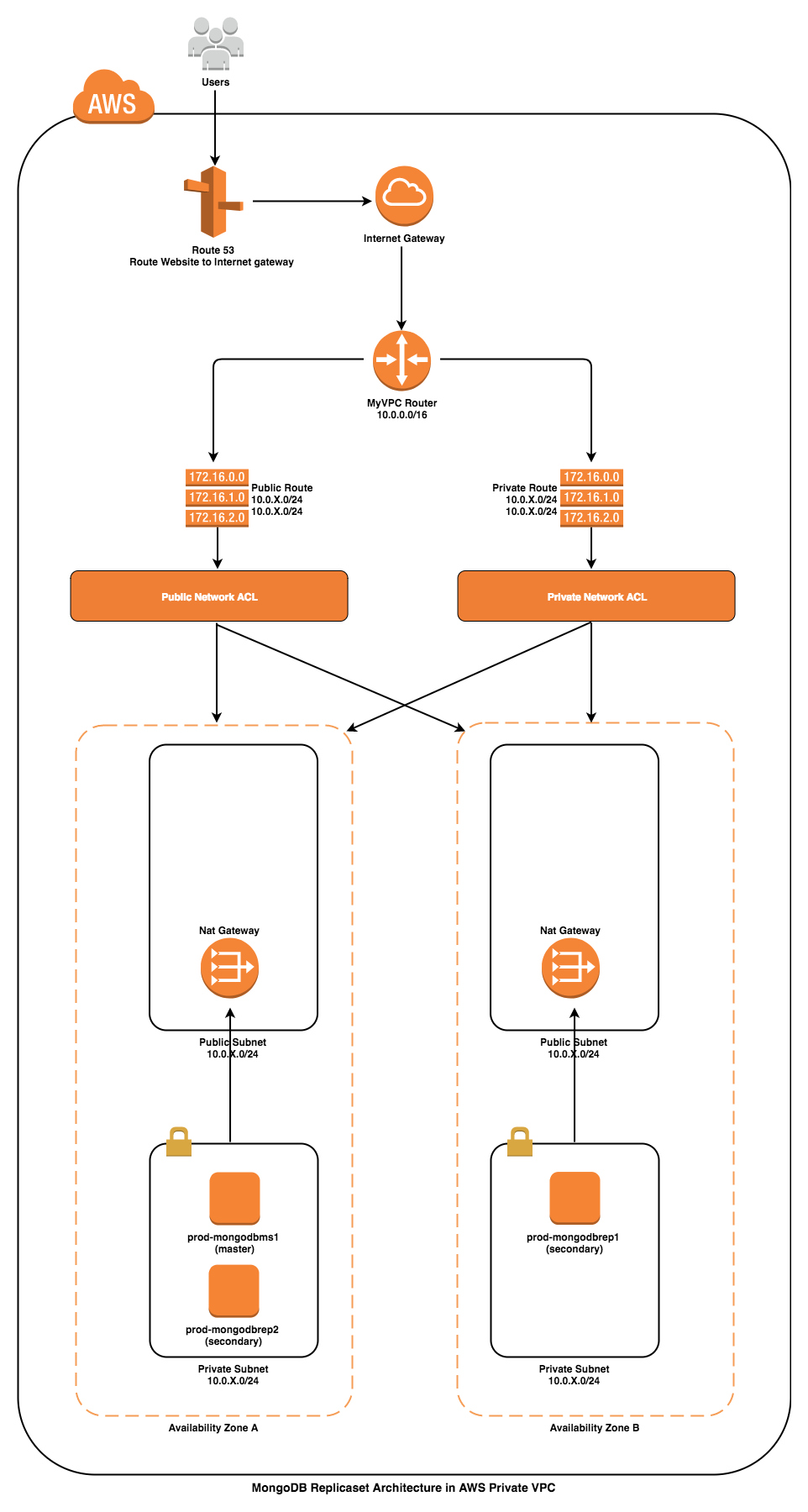 mongodb-infrastructure-overview