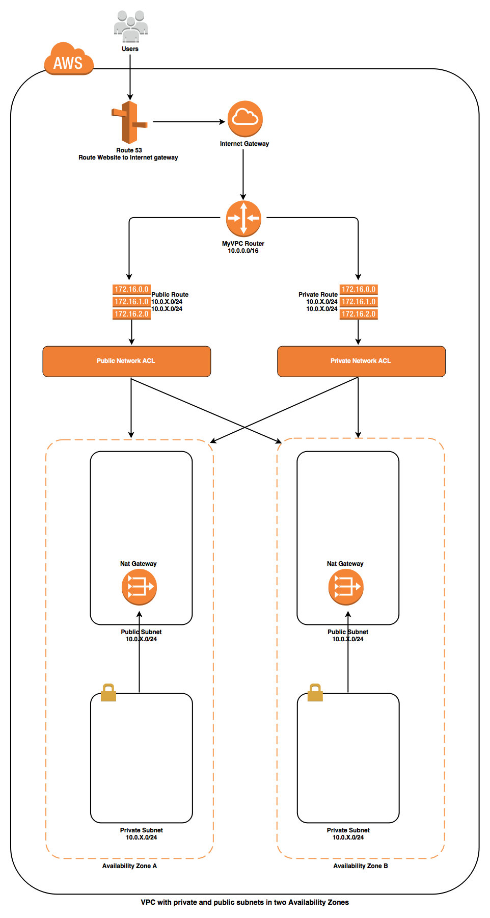 vpc-infrastructure-overview