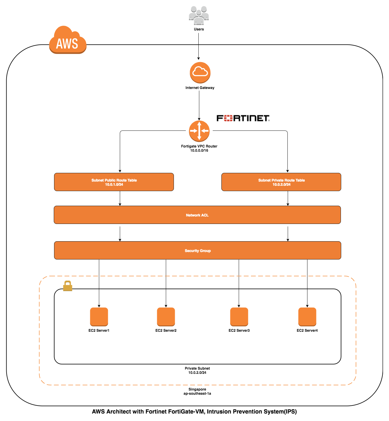 fortinet-architecture-overview